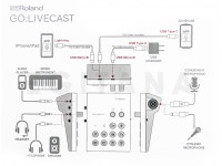 Roland GO:LIVECAST Livestream video streaming Smartphone Tablet iOS Android, Facebook Live, YouTube